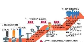 2018年上半年湖南GDP16405亿元