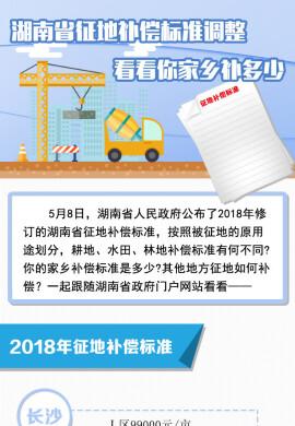 【图解】湖南省征地补偿标准调整,你家乡补多少