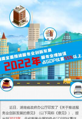 【图解】湖南全面推进服务业创新发展 2022年服务业增加值占GDP比重55%以上