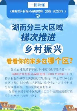 《湖南省乡村振兴战略规划》图解之二|湖南分三大区域梯次推进乡村振兴 看看你的家乡在哪个区?
