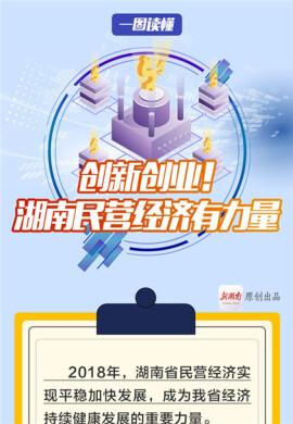【图解】创新创业!湖南民营经济有力量