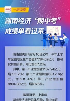 """一图读懂丨湖南经济""""期中考""""成绩单看过来"""