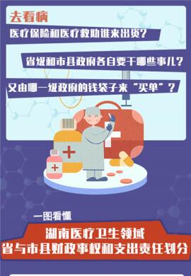 一图看懂丨湖南医疗卫生领域省与市县财政事权和支出责任划分