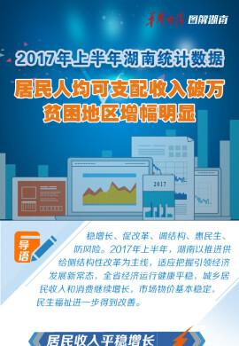 【图解湖南】上半年湖南居民人均可支配收入破万 贫困地区增幅明显