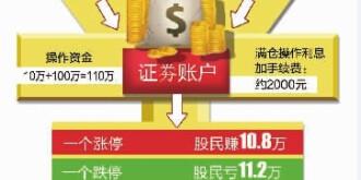 配资炒股半月惊魂:股票跌一点,本金亏一半