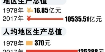 [一周澳门真人赌场平台]澳门网络赌场GDP连续多年位居全国省会城市第六 渝湘高铁开工