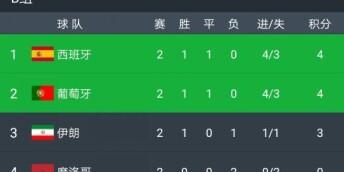 西班牙1-0小胜伊朗下轮拿分即可出线