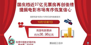 国庆档近37亿元票房再创佳绩