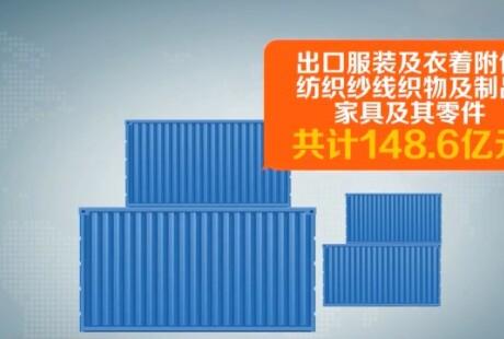 """湖南对""""一带一路国家""""出口额47亿元"""