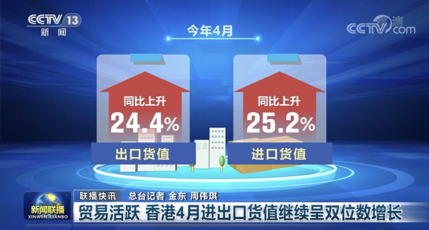 贸易活跃 香港4月进出口货值继续呈双位数增长