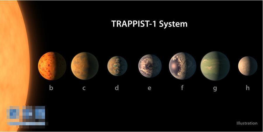 天文学家发现酷似太阳系的行星系 其中3颗或有液态水